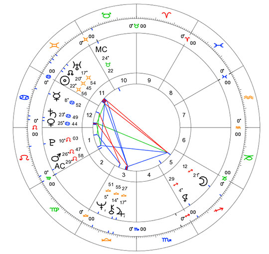 Trump' horoscope chart
