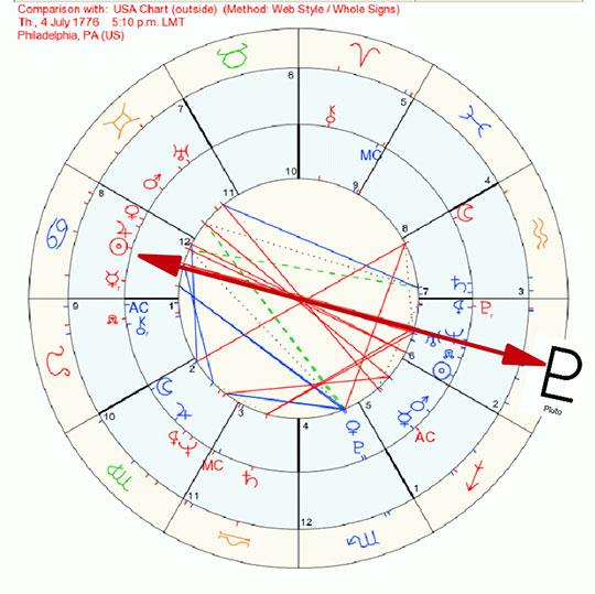 USA chart Pluto