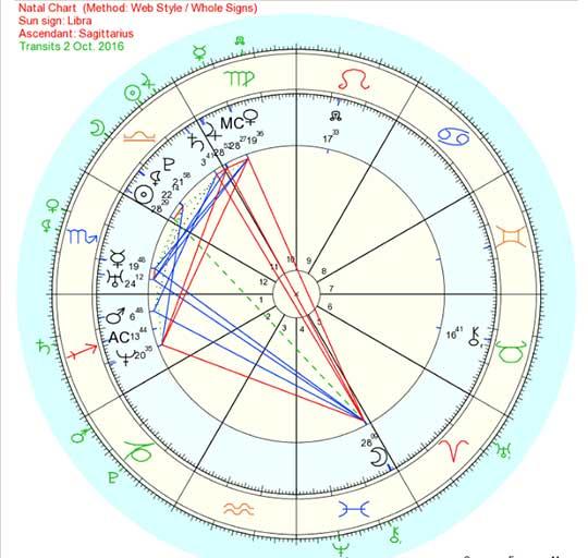 Kardashian harmonious chart