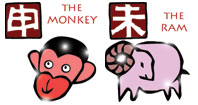 Monkey and Ram compatibility horoscope