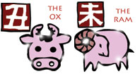 Ox and Ram compatibility horoscope