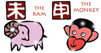 Ram and Monkey compatibility horoscope