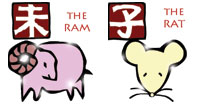 Ram and Rat compatibility horoscope