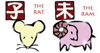 Rat and Ram compatibility horoscope