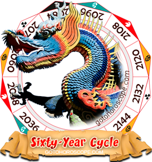 Dragon Year, Chinese Astrology